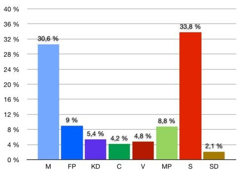 Opinionsundersökning från Demoskop, maj 2010. M 30,6%, FP 9%, KD 5,4%, C 4,2%, V 4,8%, MP 8,8%, S 33,8%, SD 2,1%